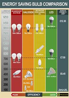 Comparison Of Incandescent And Led Light Bulbs Lighting Charts Which Lamp Do I Need Helpful Colin