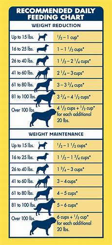 Orijen Dog Food Feeding Chart Life Protection Formula 174 Dry Dog Food Healthy Weight