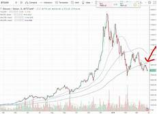 Bitcoin Chart Over Time Bitcoin Extremely Close To Death Cross Chart Pattern