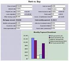Naca Buy Down Chart Rent Vs Buy Premiere Team Real Estate