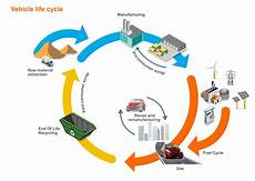 Life Cycle Analysis Life Cycle Assessment Why Is It Important Ahss Insights