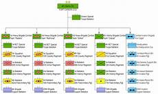 Stb Org Chart 4th Infantry Division United States Military Wiki