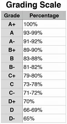 Teacher Grading Scale Grading Scale Peterson Third Grade