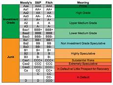 S And P Ratings Chart Understanding Credit Ratings Furtherafrica