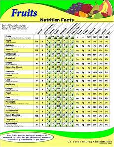 Food Nutritional Values Chart Pdf Fruit Nutrition Fruits Nutrition Facts From The Us