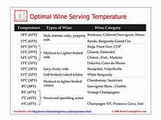Wine Storing Temperature Chart Bettertastingwine Download Wine Serving Temperature Table Pdf