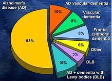 Alzheimers Stages Chart Pie Chart Alzheimer S Disease 53 Ad Vascular Dementia