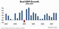 United States Gdp Chart By Year Chart Of The Day Gdp Growth In Q3 Mother Jones