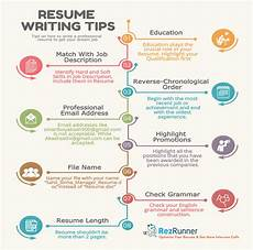 Tips For Resume Writing How To Write A Perfect Resume A Complete Guide Rezrunner