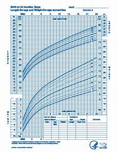 Baby Growth Chart Boy Baby Boy Growth Chart Of Birth To 24 Months Pdfsimpli