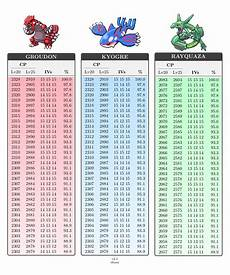 Cp Tables Of Groudon Kyogre And Rayquaza Thesilphroad