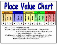 International Value Chart Math With Mrs D Decimal Place Value