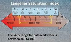 Langelier Saturation Index Chart Langelier Saturation Index Ryznar Stability Index