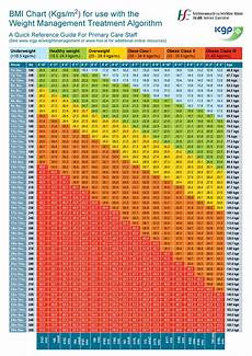 Healthy Weight Chart 46 Free Ideal Weight Charts Men Amp Women ᐅ Templatelab