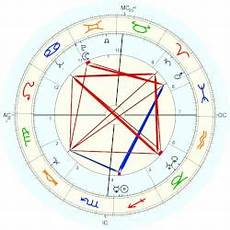 Actor Surya Birth Chart Samuel Colt Actor Horoscope For Birth Date 28 November
