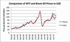Brent Oil Price Live Chart Why High Oil Prices Are Now Affecting Europe More Than The