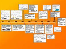 Microsoft History Timeline Cloud The Road To Microsoft Office 365 It S All About