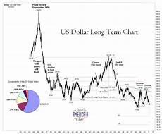 Dollar Chart Jesse S Caf 233 Am 233 Ricain Very Long Term Us Dollar Dx Index