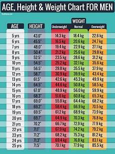 Age And Weight Chart For In Kg Easy Age Height And Weight Charts For Men Amp Woman 2020