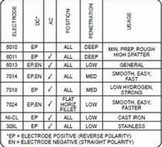 7018 Welding Rod Sizes Chart Image Result For Welding Electrode Numbers Mean Welding