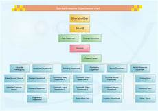 Professional Services Org Chart Top 12 Benefits To Use Organizational Chart