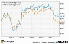 Brent Oil Price Live Chart What Opec Really Thinks About Current Oil Prices The