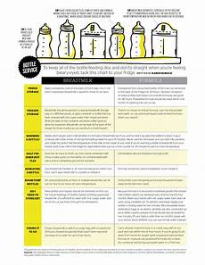 How Long After Drinking Can You Breastfeed Chart Bottle Feeding 101 How To Store Heat And Clean Bottles