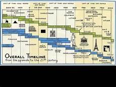 Ap World History Timeline Ap Euro Timelines Review