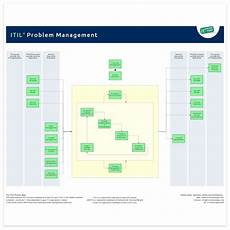 Problem Management Problem Management It Process Wiki