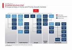 Bir Organizational Chart 2017 A Chart Is Worth A Million Words I Https I Uv Com