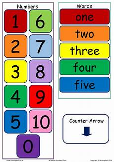 Number Names Chart All About Numbers Chart Mindingkids