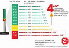 Safe Stopping Distance Chart Stopping Distance The Important Role Your Tires Play