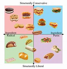 Sandwich Chart The Sandwich Alignment Chart We Deserve Oc Funny