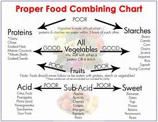 Complete Diet Chart 6 Food Combining Rules For Optimal Digestion True Activist