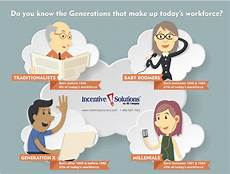 Generation Y Workforce Do You Know The Generations That Make Up Today S Workforce