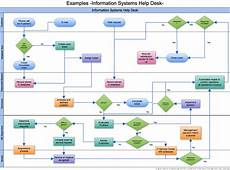 It Help Desk Process Flow Chart Cacoo