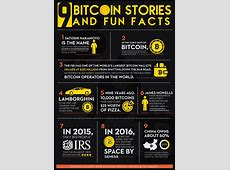 9 Bitcoin Stories and Fun Facts [Infographic] ? FangWallet