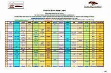 Rifle Powder Burn Rate Chart Powder For Sale Amp Burn Rate Data
