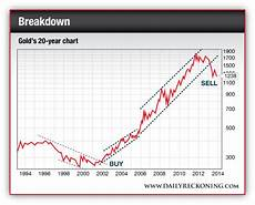 20 Year Gold Chart Why Gold Will Drop To 1 000 Per Ounce The Daily Reckoning