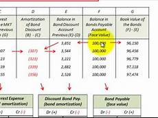 Amortization Of Bond Premiums Bond Amortization Schedule Effective Interest Rate Method