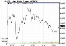 Copper Chart Copper And Stainless Steel Pricing A Barometer Of