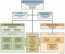 What Is The Organizational Chart Of A Company Organizational Charts Earth And Environmental Sciences Area