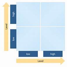 4 Quadrant Chart Excel Template Four Quadrant Matrix Template
