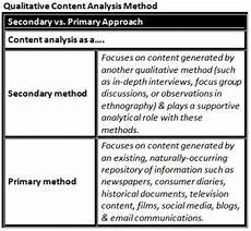 Content Analysis Example Secondary Amp Primary Qualitative Content Analysis