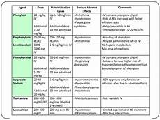 Emt Medications Chart Uncategorized Er Pharmacy Case Studies Page 3