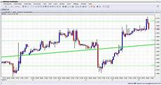 Eur Usd Technical Chart February 14 2014 Forex Trading