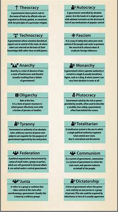 Type Of Forms 14 Types Of Government Become Empowered