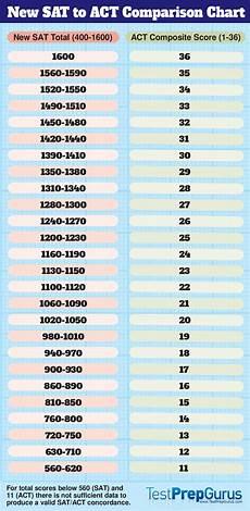 Shsat Score Conversion Chart New Sat To Act Comparison Chart Test Prep Gurus