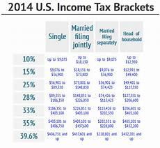 2014 Tax Brackets Chart National Tax Relief Understanding 2014 Tax Brackets And