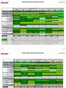 Fortinet Firewall Comparison Chart Firewall Comparison Chart